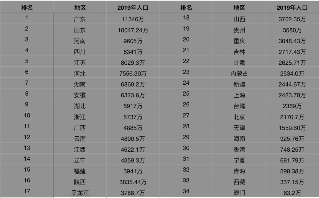 2019人口各省排行_历史上山东的名人