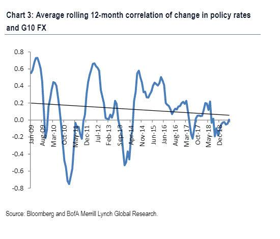 美银美林:外汇市场发出信号 美联储降息不会提振通胀