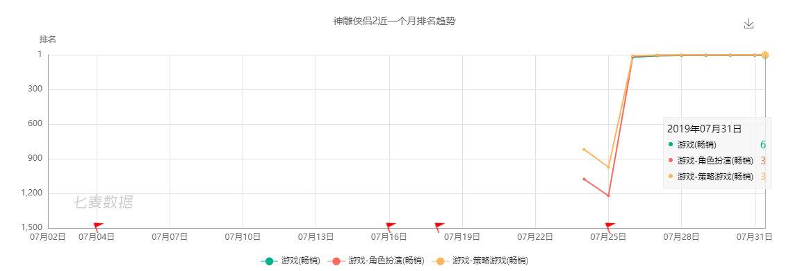 <b>游茶研究院:最高畅销榜第6,完美这款新游打开了回合制MMO新的大门</b>