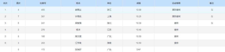 谢震业10秒09,苏炳添10秒27,中国双子星世锦赛选拔赛轻松晋级