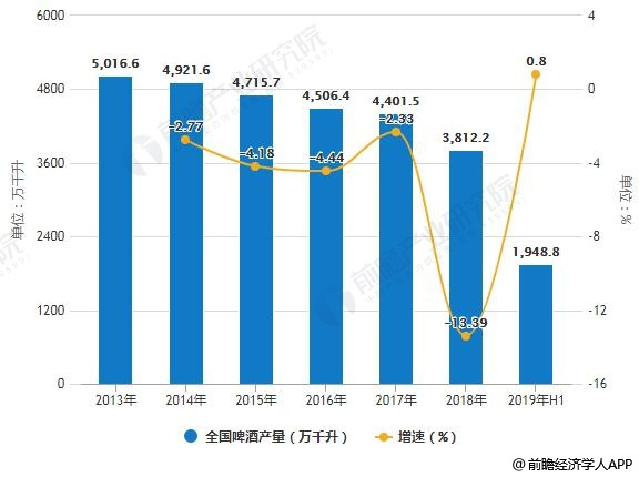 2019年中国啤酒行业市场分析:高端啤酒难进高端超市,丰富产品线提高市场占有率