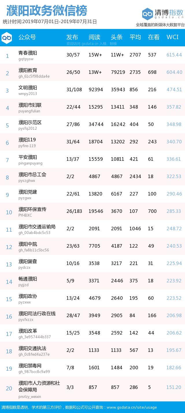 7月份,濮阳政务微信影响力哪家强?