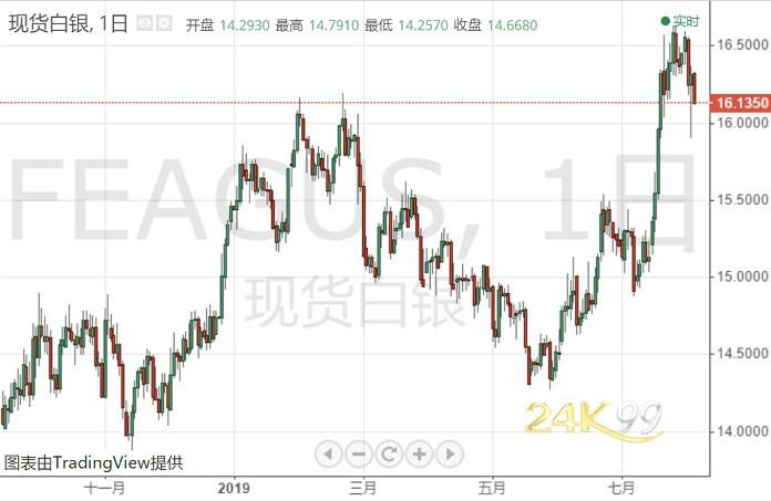 <b>白银投资晨报:恐慌指数飙升!而白银继续撤退 市场静候非农指引</b>