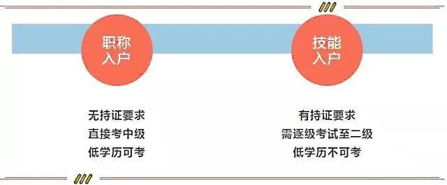入户广州 | 2020年技能入户或职称入户哪个更胜一筹?