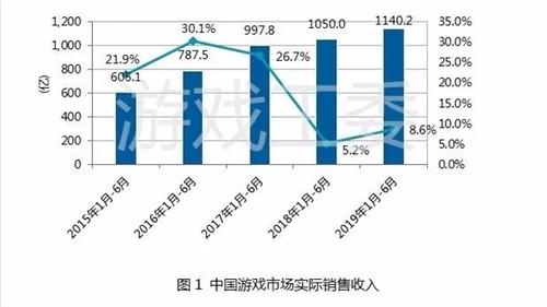 中国游戏用户突破6.4亿 移动游戏用户6.2亿