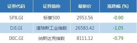 <b>财经早班车   昨夜全球惊魂:美股高台跳水 原油暴跌近8%</b>