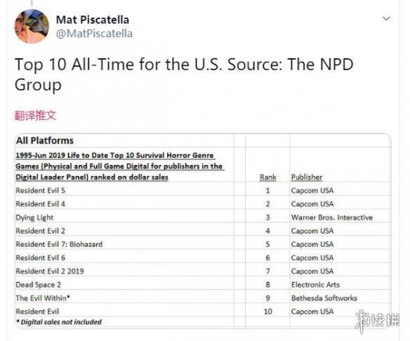 美国最赚的10大生存恐怖游戏公开 卡普空成最大赢家