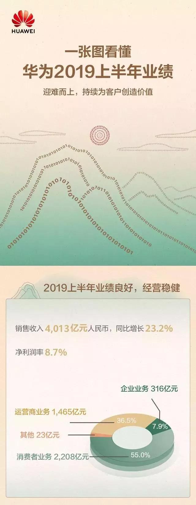 华为上半年营收达4013亿元,逆势增长23.2%