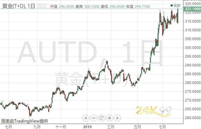 中美贸易消息刺激避险、黄金一夜飙涨近50美元 黄金T+D亚盘涨逾2%