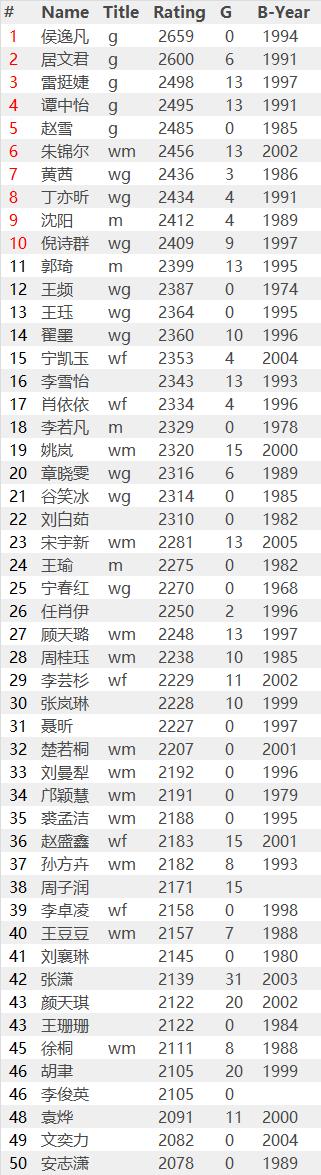 国际棋联2019年7月中国棋手等级分(女子前50名)