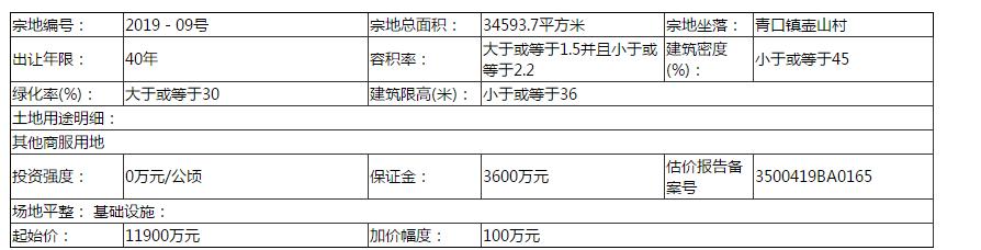1.41亿!福建坤典置业竞得青口镇壶山村地块