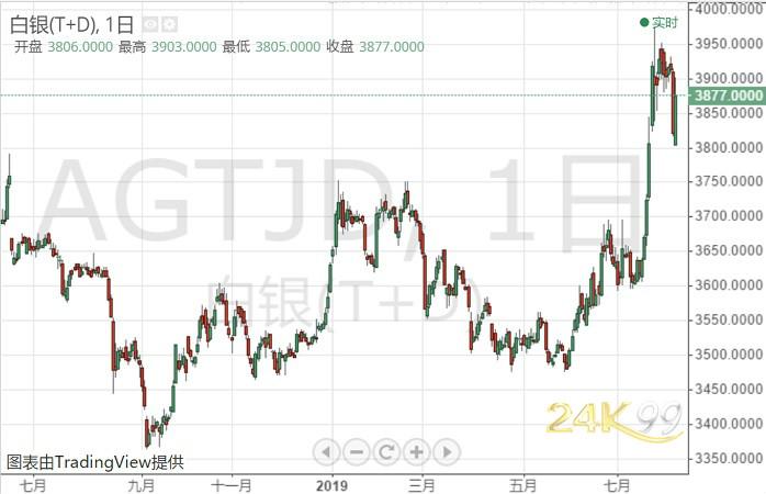全球贸易局势多变、避险持续发酵!白银T+D亚盘续涨逾1%