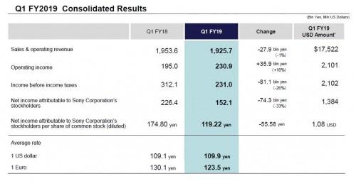 18%的营业利润增幅 让吉田宪一郎接任后站在了一个高起点之上!