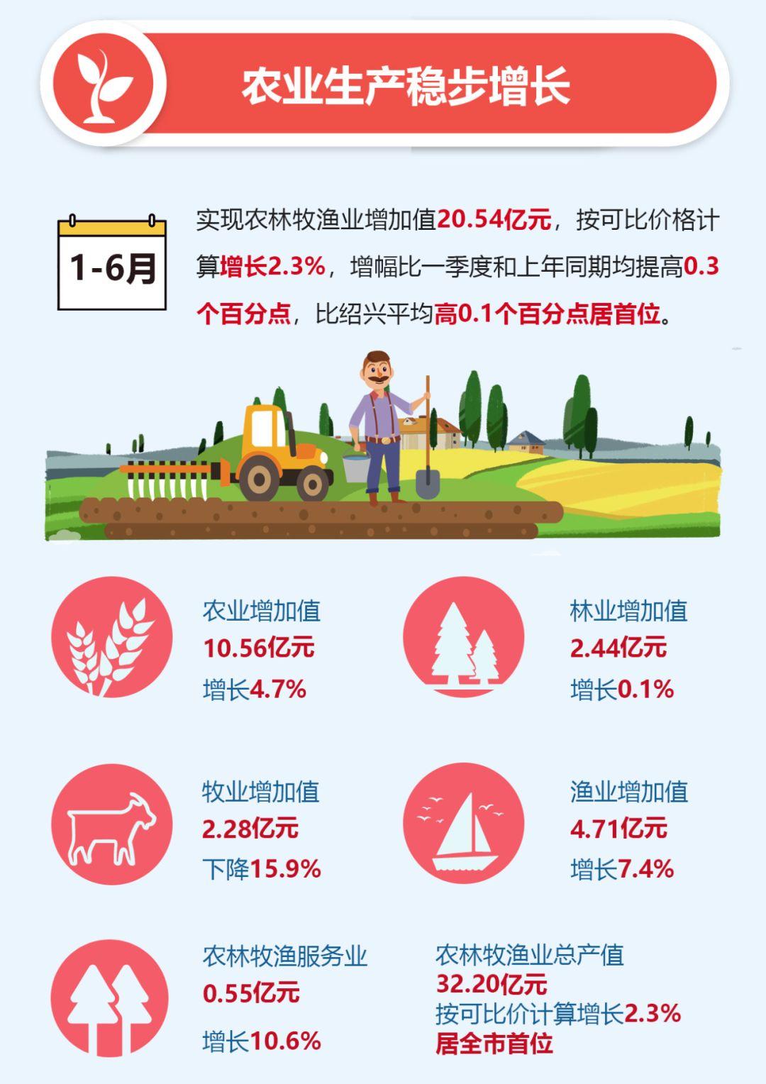 上虞2021年gdp_2020年绍兴各区县GDP:诸暨市仅第二,上虞区、越城区实现新突破