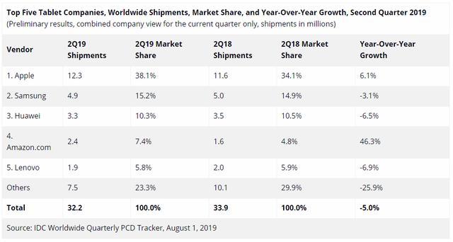 二季度全球平板电脑销量排行:苹果夺冠,华为杀进前三,联想第五