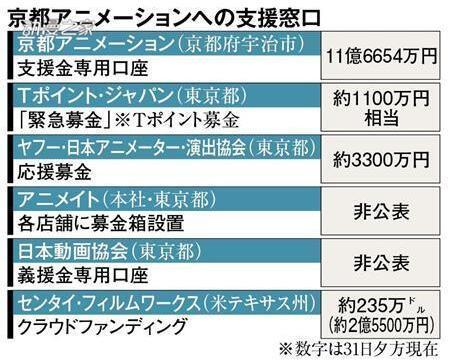 京都动画恢复需100亿日元 正计划设立财团减小损失