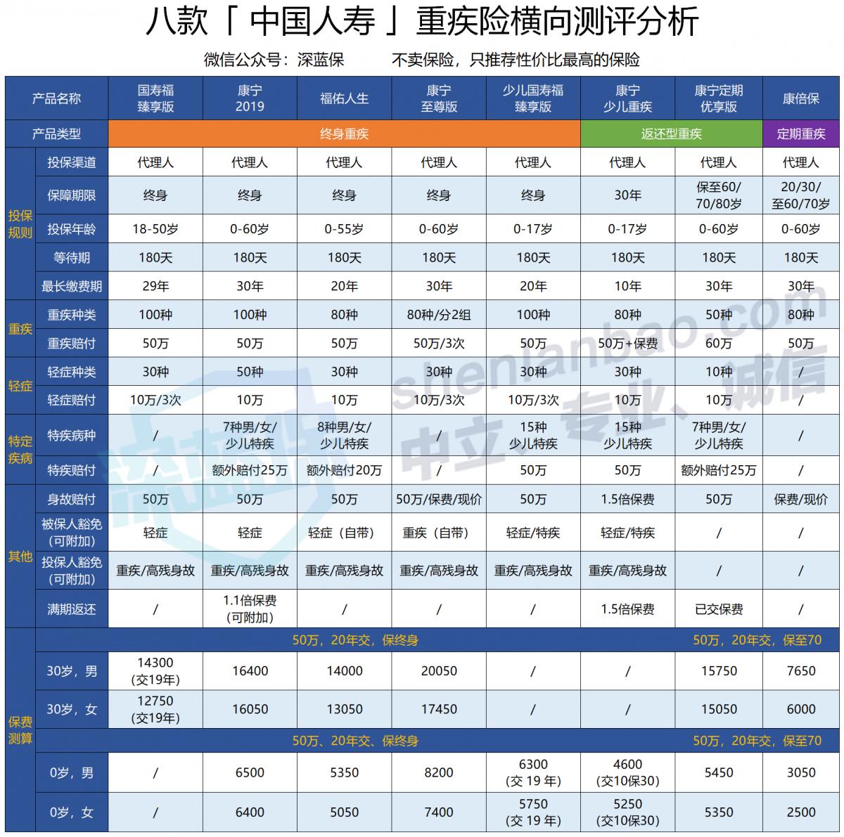 国寿福臻享版值得买吗?中国人寿重疾险对比测