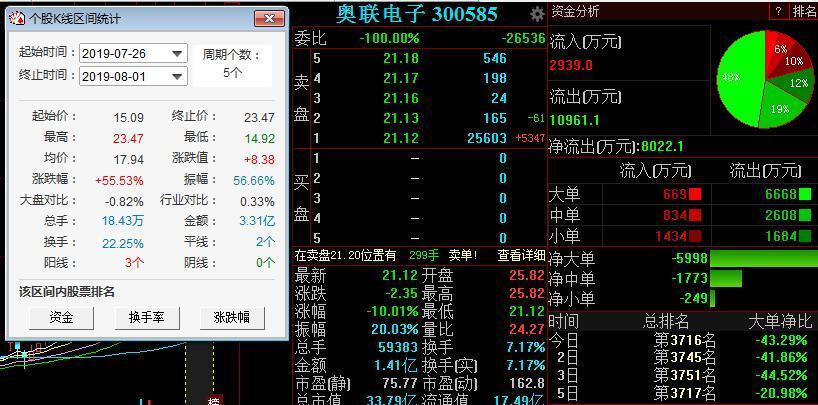 """新妖王奥联电子上演""""天地板"""",此前五天四涨停累计涨幅达55%"""