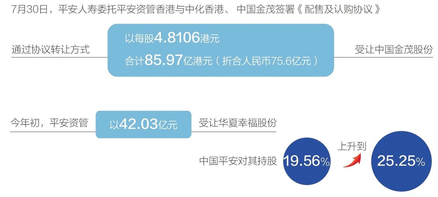 险资举牌地产股再掀高潮 中国平安百亿增持中国金茂、华夏幸福