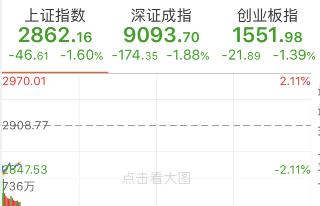 隔夜外围市场大跌A股承压:沪指失守2900点,黄金、稀土板块逆势上涨