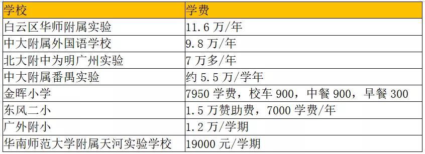 相比于昂贵的学费,一个广州户口更值得