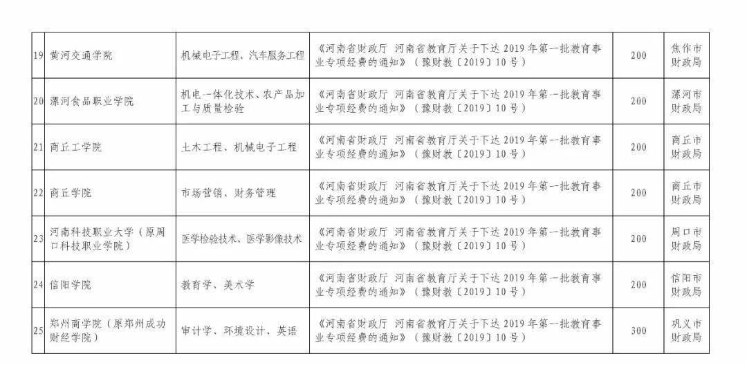 2019年民办高校排行_2019中国研究型大学排名公布,北京大学雄居全国第一