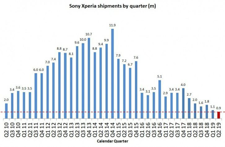 销量下跌50%,索尼宣布不得不退出手机市场