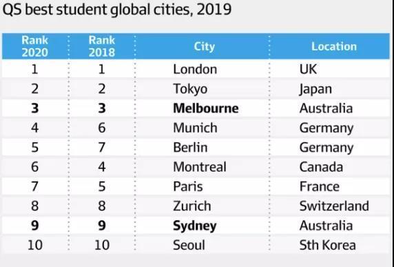 恭喜大墨尔本喜提QS最佳留学城市,世界第三,全澳NO.1