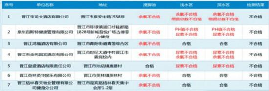 晋江第二批游泳场所水质检测结果:20家不合格