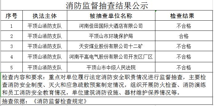 平顶山市消防支队7月份消防监督抽查结果公示