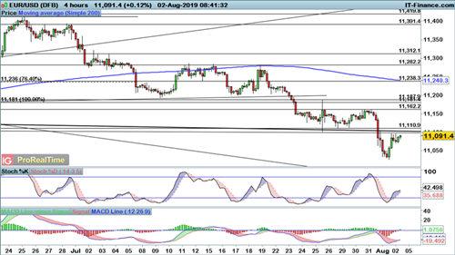 非农提升降息预期、美元还没跌够?欧元、英镑、日元走势预测