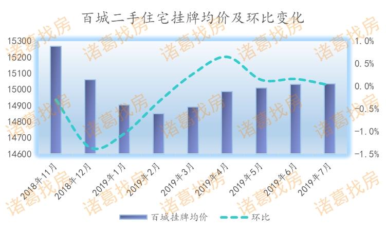 报告:7月百城二手房均价停涨,三四线城市涨幅持续收窄