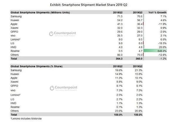 成立仅一年的realme,为何迅速跻身全球手机出货前十?
