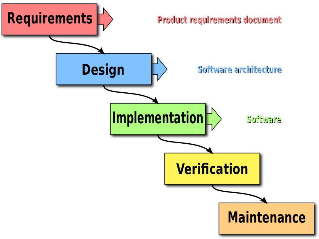关于软件开发,都应该知道的10个常识