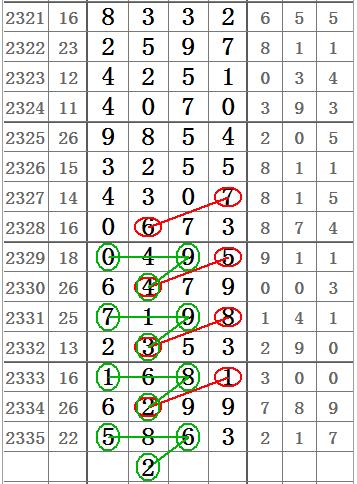 <b>七星彩2336期百位与十位组成二字定位图规几组码!</b>