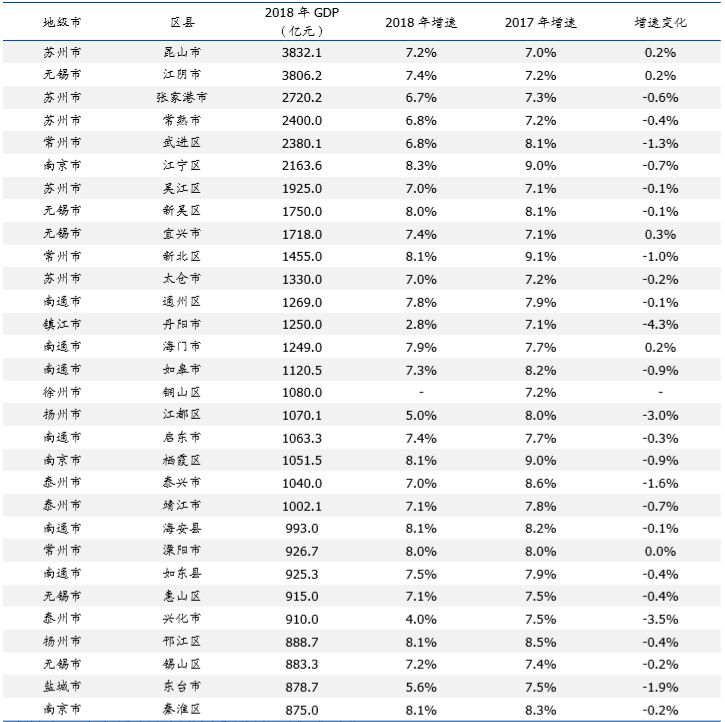 盱眙县gdp_淮安市各区县 淮安区人口最多GDP第一,盱眙县面积最大(2)