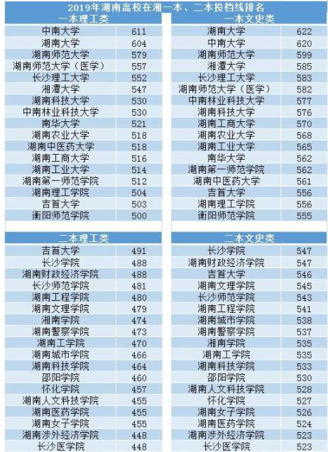 2019湖南高校在湘一本、二本投档线排名哪些高校难考?