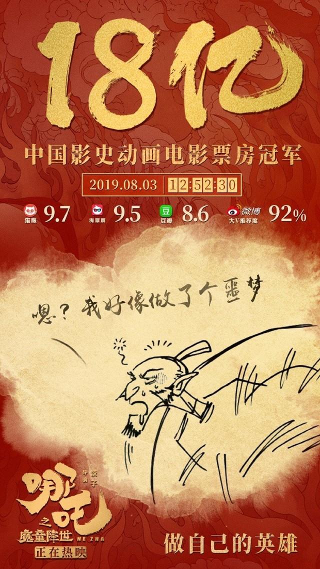 《哪吒》票房突破18亿 晋升中国票房最高动画电影