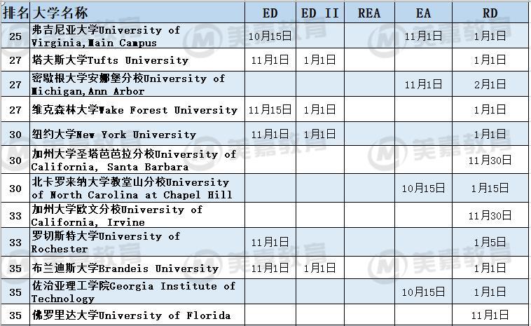 2020年美国综合性大学本科申请截止日期一览