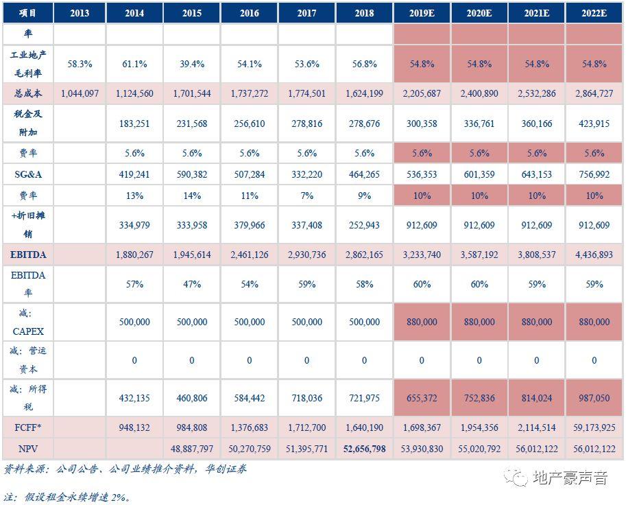 加权平均资本化率_大悦城:商业地产运营典范,核心资产价值标杆(高管必读)_二线