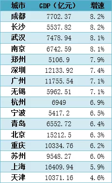 16个万亿GDP城市半年报:上海、天津增速竟倒数,成绩最好的