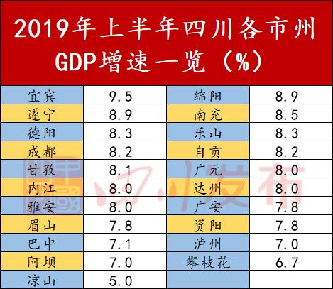 2021年四川gdp城市排名_四川人均gdp