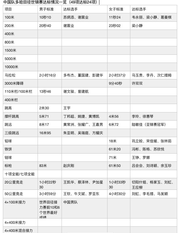 中国田径队已有24项58人次获多哈世锦赛参赛资格_项目