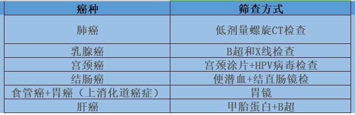 搜狐名医 | 院士赫捷:六种癌能够早发现