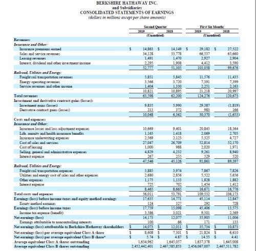 伯克希尔哈撒韦持有苹果市值达550亿美元
