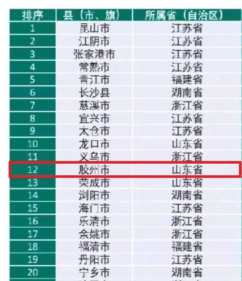 山东经济总量排全国第几位_山东经济学院自考校区