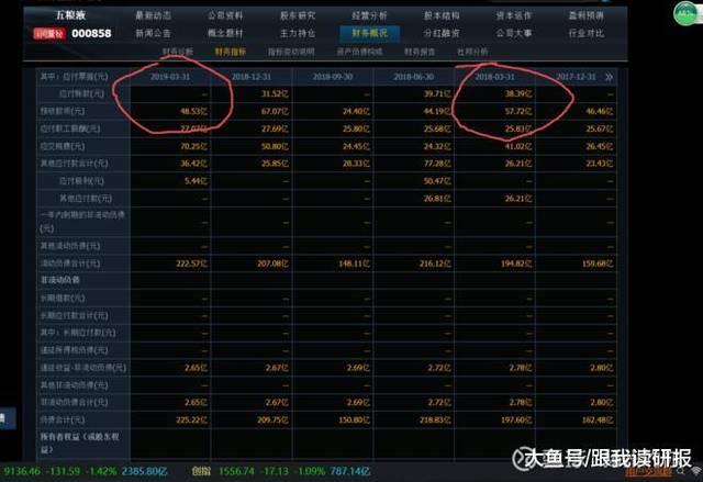 股市分析:从预收款看洋河股份真实业绩