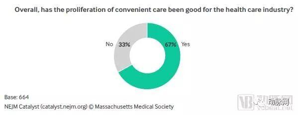 美国便利医疗调研:产业影响积极,质量和成本争议大,远程与传统医疗机构竞争最大