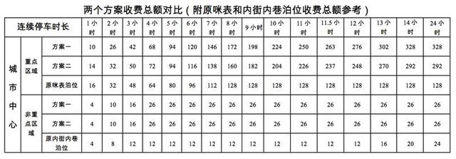 广州市中心六区临时泊位两种收费方案怎么选?