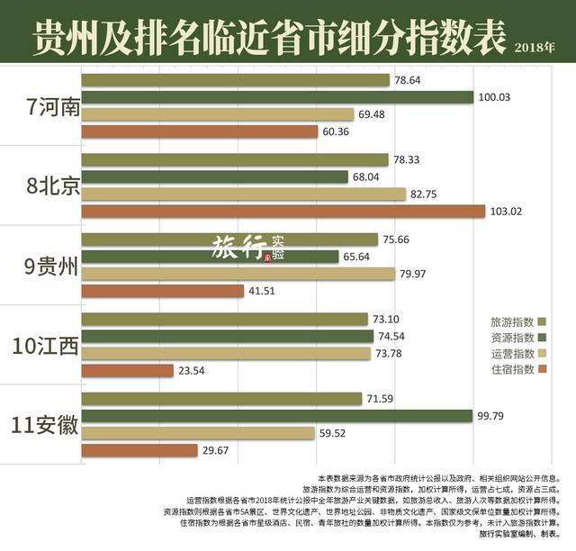 <b>贵州是旅游行业的拼多多,爆流量打到全国第9,2019年挑战云南</b>